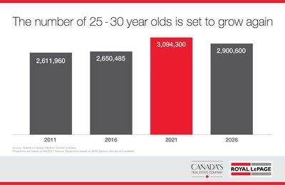 Largest Cohort of Millennials Changing Canadian Real Estate, Despite Constraints of Affordability