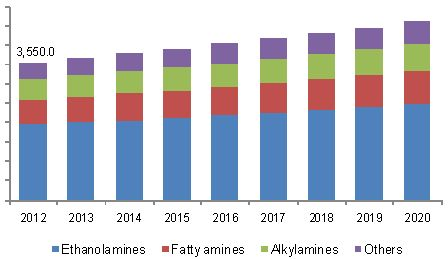 Amines Market Is Poised To Extensive Growth Owing To Increasing Demand From Paints & Coatings, Personal Care Products, Crop Protection…