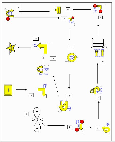 rally obedience course design - Google Search