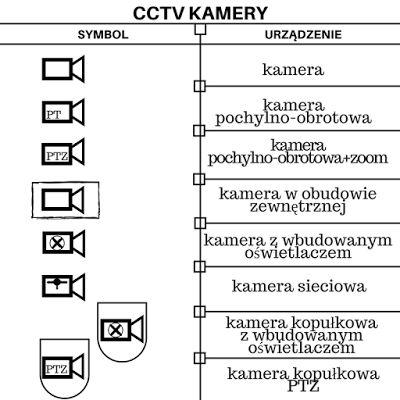 BISPRO24: Symbole stosowane w schematach systemów telewizji ...