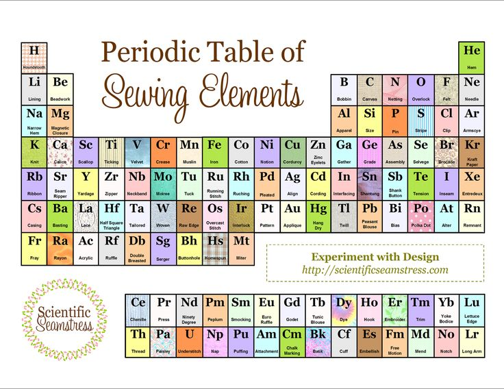 763 best Periodic Tables / Periodic Charts images on Pinterest - best of periodic table s