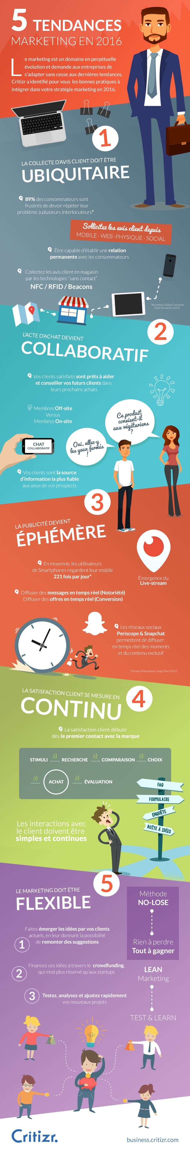 [Infographie] 5 tendances Marketing en 2016