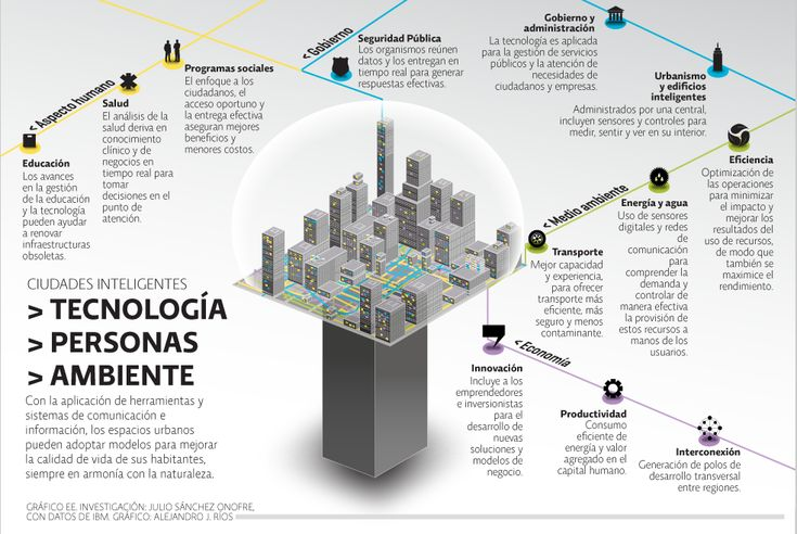 Qué son las Smart Cities #infografia
