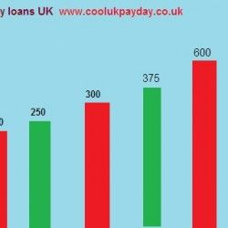 Payday demand every year increase  in UK,do you know fee structure of payday loans  services