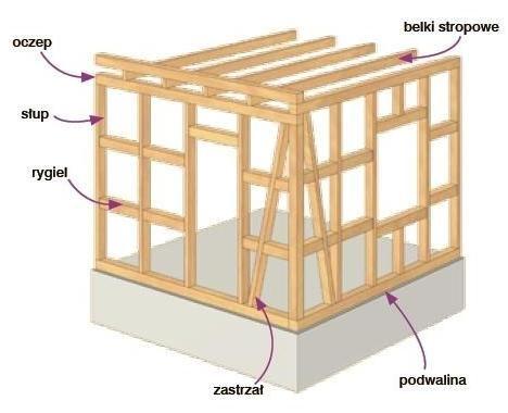 konstrukcja ściany szkieletowej drewnianej - Szukaj w Google