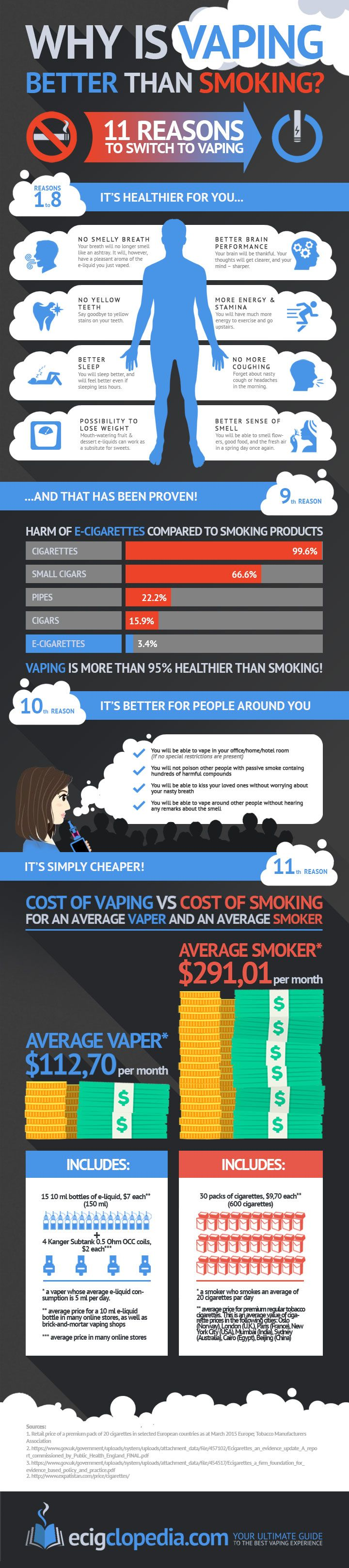 Why Is Vaping Better Than Smoking Cigarettes?