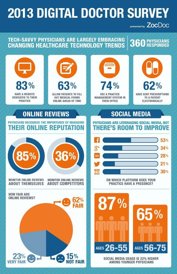 225 best Healthcare Social Media images on Pinterest Social - public health social worker sample resume