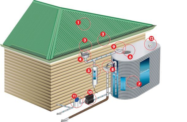 Rainwater Harvesting Systems Pictures