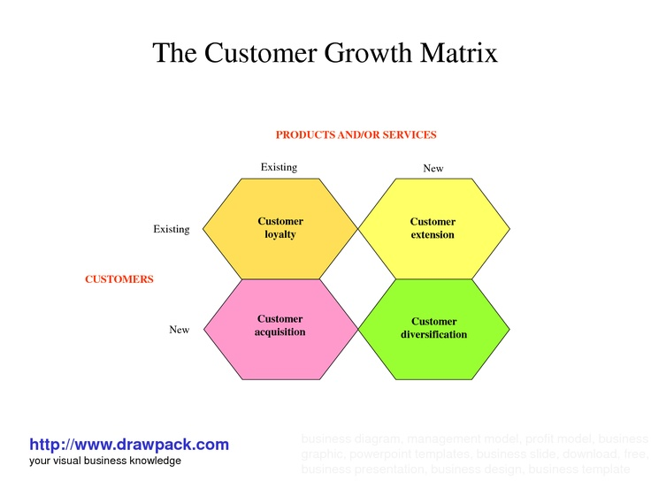 Customer Growth Matrix Corporate strategy, Business