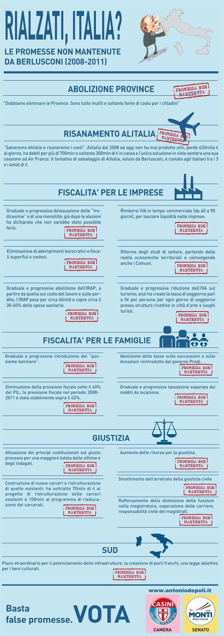 Infografica - Rialzati, Italia?  Le promesse non mantenute da Berlusconi (2008-2011)