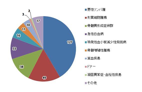 2013年 入院患者症例数内訳グラフ(2013/1/1~12/31)