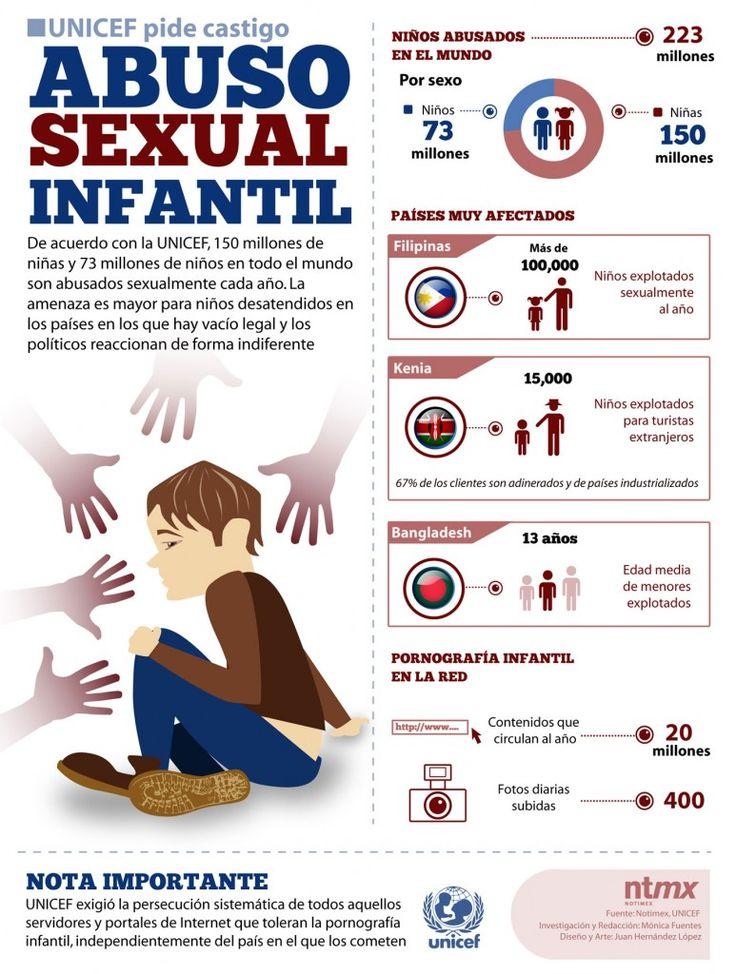 Infografia Abuso Sexual Infantil