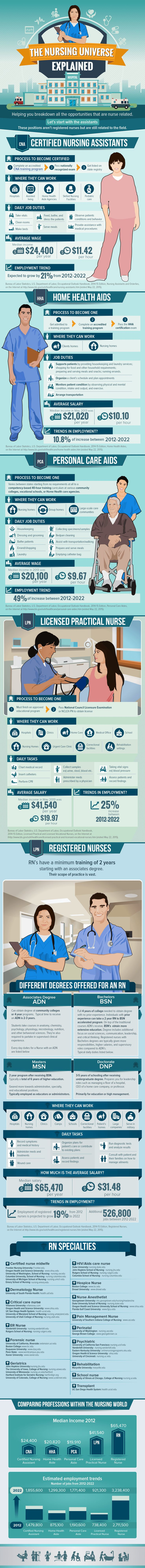 Best 25 nursing assistant training ideas on pinterest medical the nursing universe explained by cnacertification training xflitez Choice Image