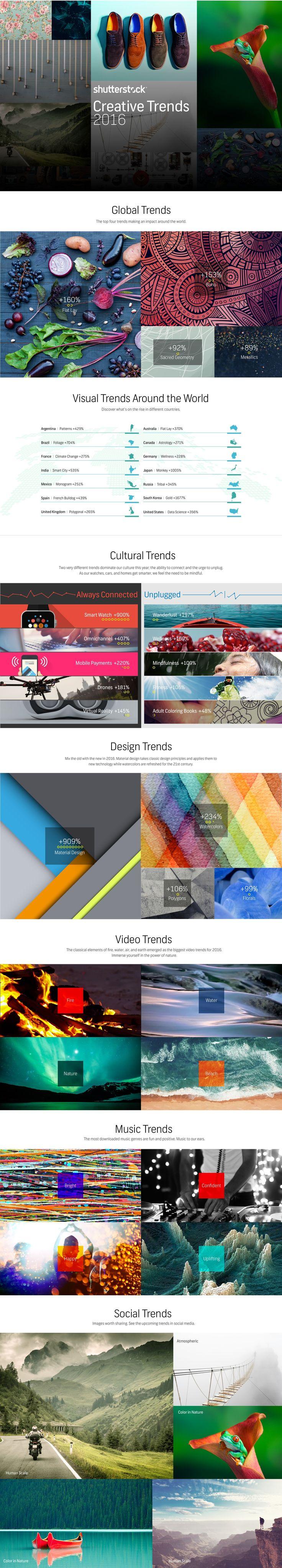 Shutterstock 2016 Trand Infographic