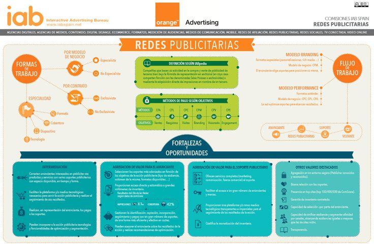 Cómo entender el trabajo de las redes publicitarias online y saber utilizarlo para las campañas. #Infografía en español de IAB