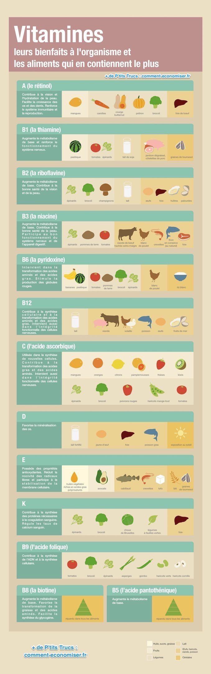 Quels sont les bienfaits précis des vitamines sur notre organisme ? Et quels sont les aliments qui contiennent le plus de vitamines ? Heureusement, voici pour vous un graphique bien pratique à partager, à imprimer, et à utiliser la prochaine fois que vous préparez un repas.  Découvrez l'astuce ici : http://www.comment-economiser.fr/bienfaits-vitamines-et-aliments-qui-en-ont-le-plus.html?utm_content=buffer2f3cc&utm_medium=social&utm_source=pinterest.com&utm_campaign=buffer