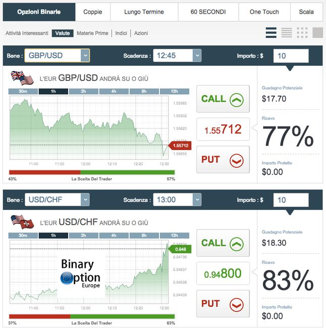 Top binary options sites x top 10 binary trading brokers list binderietdk