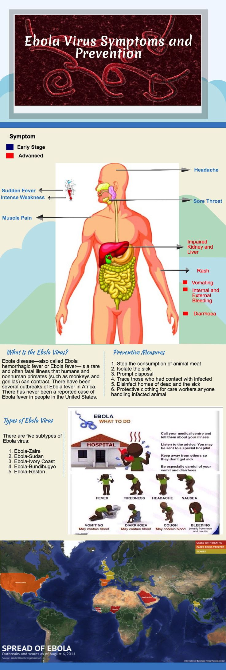 Ebola Virus Symptoms and Prevention