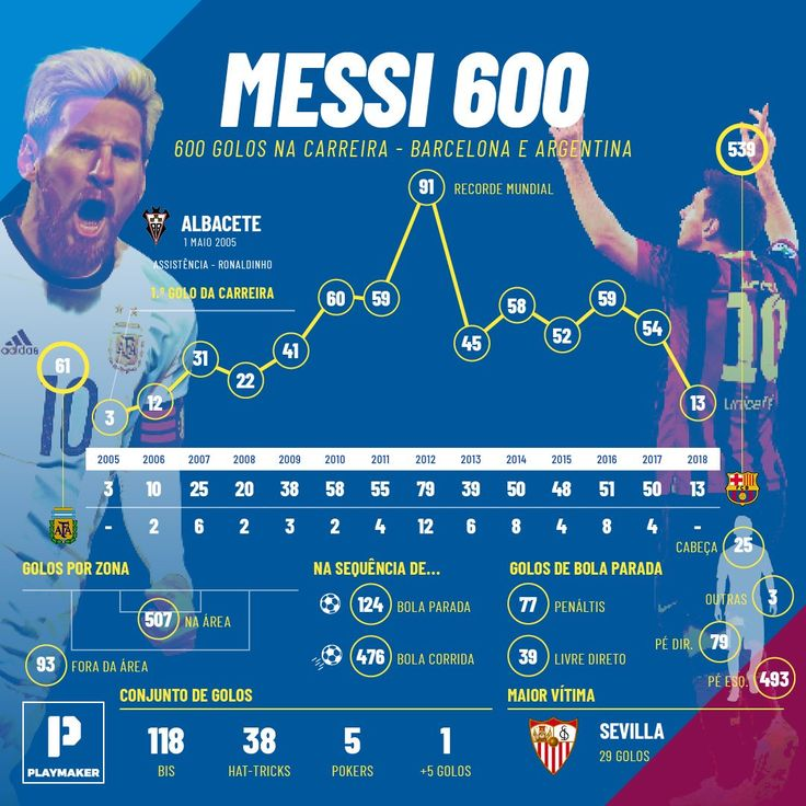 "Footure FC on Twitter: ""Os 600 gols de Lionel Messi na carreira. (via @playmaker_PT)… """