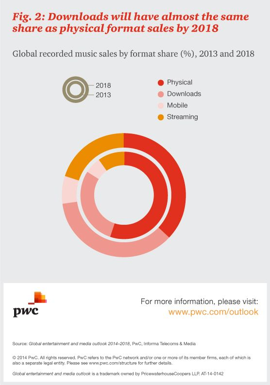 Our entertainment and media report looks at the challenges and opportunities presented by digital transformation. More: http://pwc.to/1lkTEXk