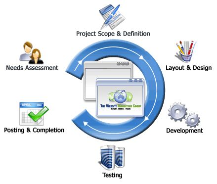 Exclusive website design and development services...