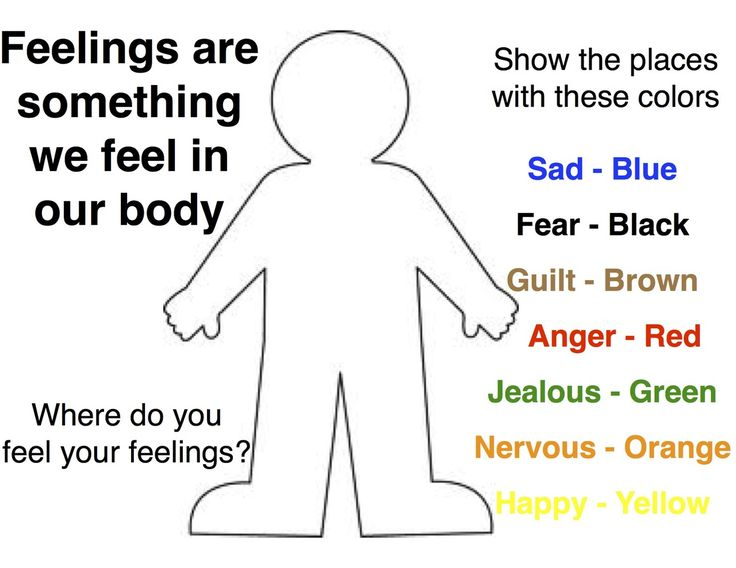 Emotions in Our Bodies Activity: This interventions works best with clients who are experiencing somatic symptoms due to intense emotions that they are denying or holding in (ex.a boy who says his father's death doesnt bother him who gets stomach aches). Make sure you have established a relationship with the client and you feel this activity is clinically indicated before attempting.