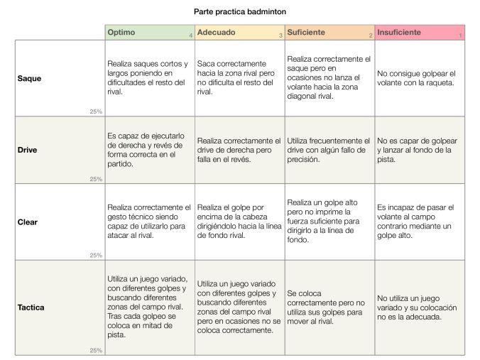 Rúbrica para evaluación de la parte práctica de bádminton | departamento de educación física