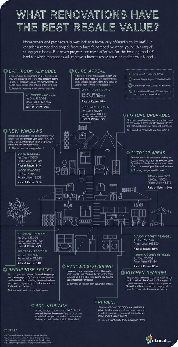 Home improvements projects that have the best resale value.  I repinned this from http://www.businessinsider.com/these-renovations-could-dramatically-boost-your-homes-resale-value-2012-3
