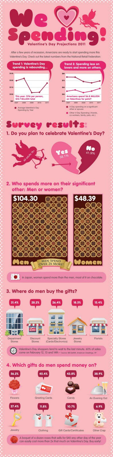 30 best Valentine\'s Day Email/Infographics images on Pinterest ...