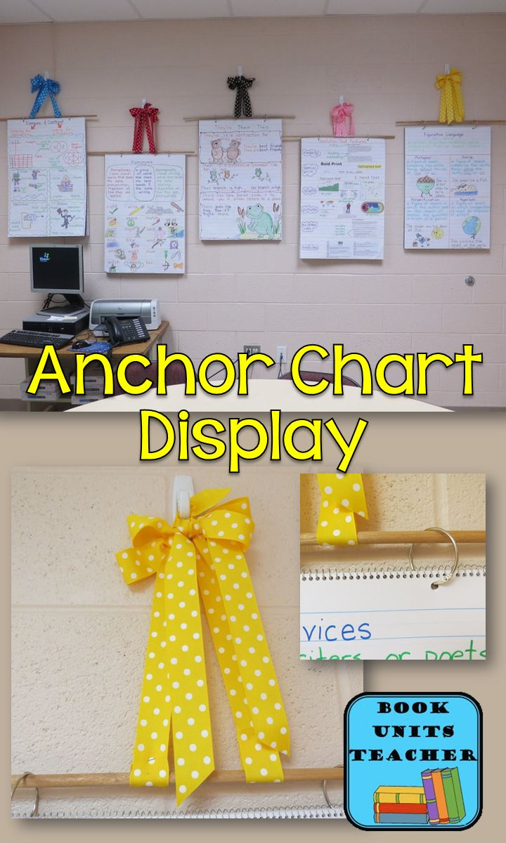Anchor Charts -Great way to hang anchor charts. Directions for creating bows, attaching charts to dowels, & hanging from wall.