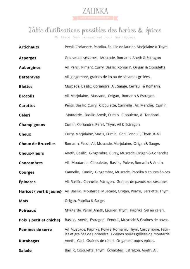 liste des herbes et épices pour la cuisine