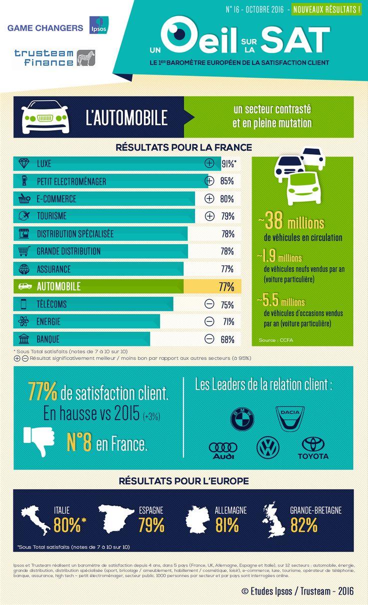 UN ŒIL SUR LA SAT' #16 : l'automobile, un secteur contrasté et en pleine mutation