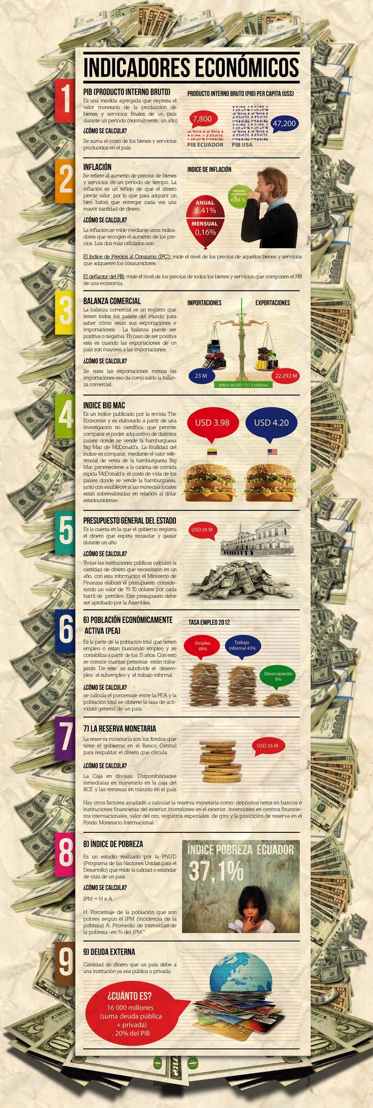 Infografía indicadores económicos