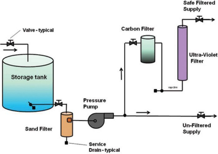 Solar-powered water purifiers | Solar energy resources | Solar power
