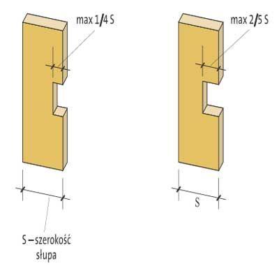 Otwory Wręby  W słupkach nośnych głębokość wrębu nie może przekraczać jednej czwartej szerokości słupka. W słupkach nienośnych głębokość wrębów nie może przekraczać dwóch piątych szerokości słupka. W przypadku wykonywania wrębu w oczepie ściany,oczep należy wzmocnić blachą stalową przybitą do jego czoła.