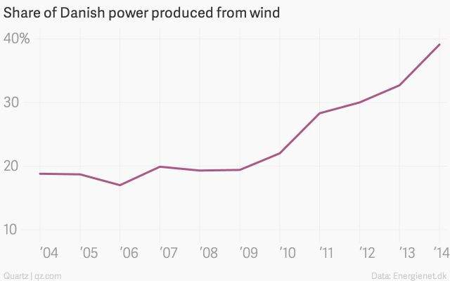 Denmark produces 40% of its power from wind—more than any other country on earth - Quartz