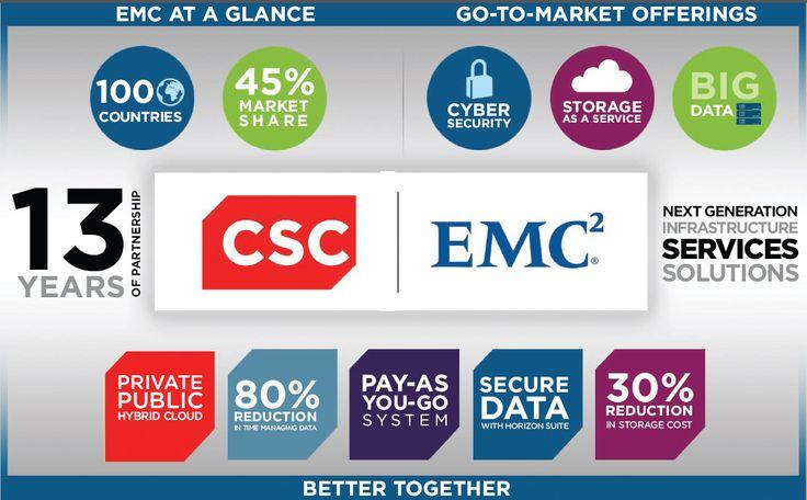 EMC Corporation   CSC