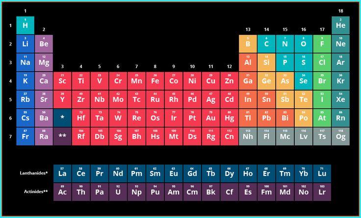 La tabla periódica interactiva de Merck ofrece a estudiantes y - new tabla periodica actualizada 2017 con nombres