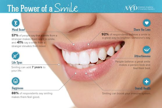 The Power of a Smile [infographic] While some people seek cosmetic dentistry to…