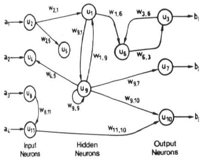Recurrent (or Feedback) networks can have signals traveling in both directions by introducing loops in the network. Feedback networks are powerful and can get extremely complicated. Computations derived from earlier input are fed back into the network, which gives them a kind of memory. Feedback networks are dynamic; their 'state' is changing continuously until they reach an equilibrium point. They remain at the equilibrium point until the input changes and a new equilibrium needs to be…