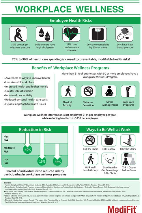 Workplace Health and Wellness Programs -1                                                                                                                                                                                 More
