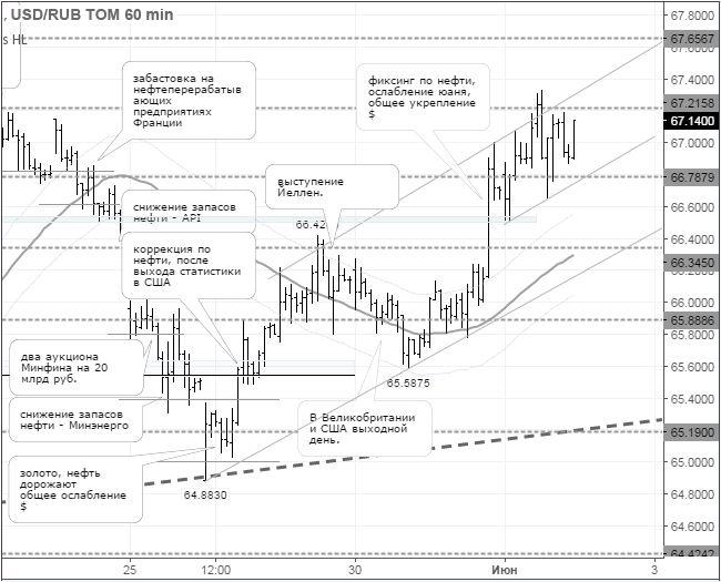 Рынок находится в ожидании результатов встречи ОПЕК http://krok-forex.ru/news/?adv_id=7257  Валютный рынок: В среду по итогам торговой сессии на Московской бирже курс американского доллара расчётами «завтра» вырос на 44,00 коп. (+0,66%), до 67,14  руб., курс евро –  на 85,75 коп. (+1,16%), до 75,07 руб.                                           Центральный банк России с 2 июня повысил официальный курс доллара США к рублю на 61,94 коп., до 66,6156  руб. Официальный курс евро к рублю был…