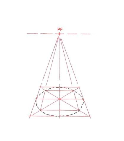 PERSPECTIVE du CERCLE - 2 / Le tracé est effectué en respectant les règles de la perspective linéaire (niveau des yeux, lignes de fuite, etc.) Cercle 1 : Son tracé s' inscrit dans un carré vu en perspective frontale, l'observateur étant placé dans l'axe, milieu du carré. Nota : Pour relativiser les erreurs de partage en 3 parties égales, il faut effectuer ce partage sur la 1/2 diagonale la plus grande.