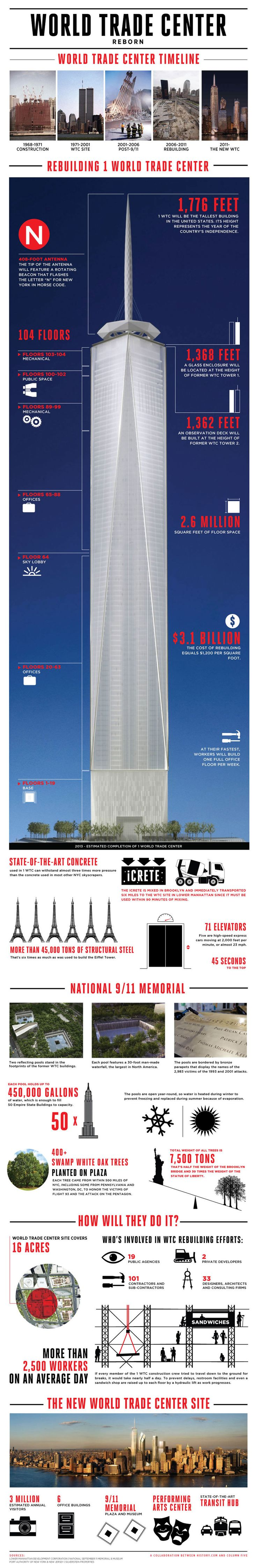 The new World Trade Center site will include the National 9/11 Memorial Plaza and Museum and 1 WTC, soon to be the tallest building in the United Stat