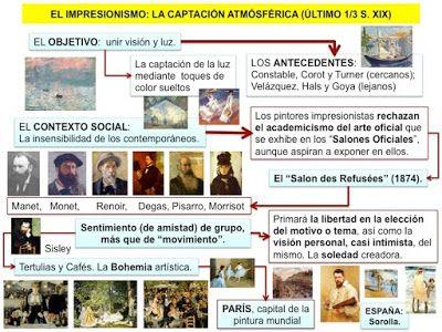 HISTORIA DEL ARTE: LA PINTURA IMPRESIONISTA