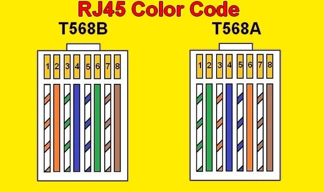 RJ45 color code Color coding, Electrical wiring diagram
