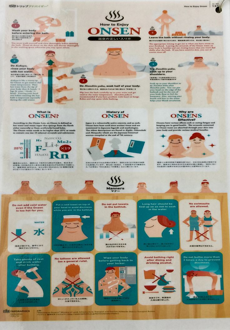 Onsen etiquette.  Chart provided in hotel in Japan explaining the process of bathing.