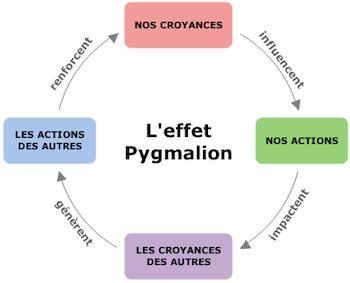 L'effet Pygmalion… quand la mythologie rejoint la saine gestion | Maespro