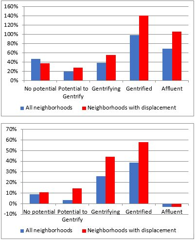 Gentrification has been long thought to be sparked by artists and artistic businesses that move into poorer areas. But new research from Carl Grodach, Nicole Foster, and James Murdoch finds that we…
