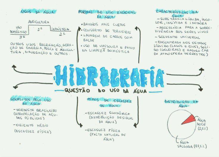 Hidrografia Hidrografia
